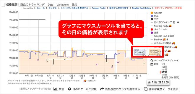 Amazonのダイソン掃除機の価格推移グラフ